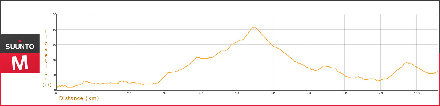 cycling elevation